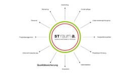 st raum a landschaftsarchitekturbüro berlin Kreis Qualitätssicherung